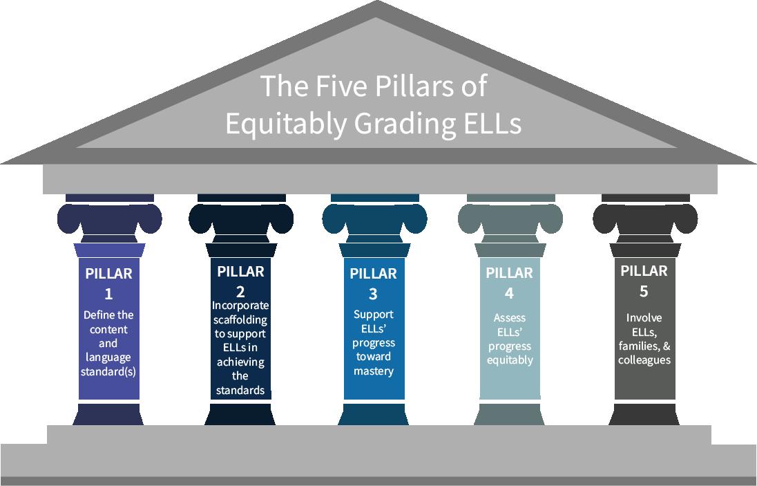 the five pillars of equitably grading ells colorín colorado