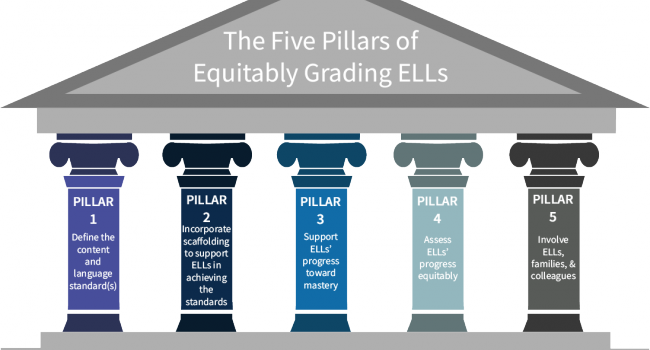 An illustration of the five pillats of equitably grading ELLs.